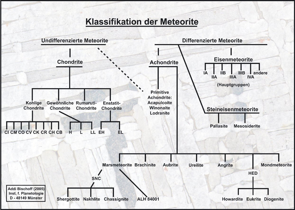 Klassifikation der Meteoriten